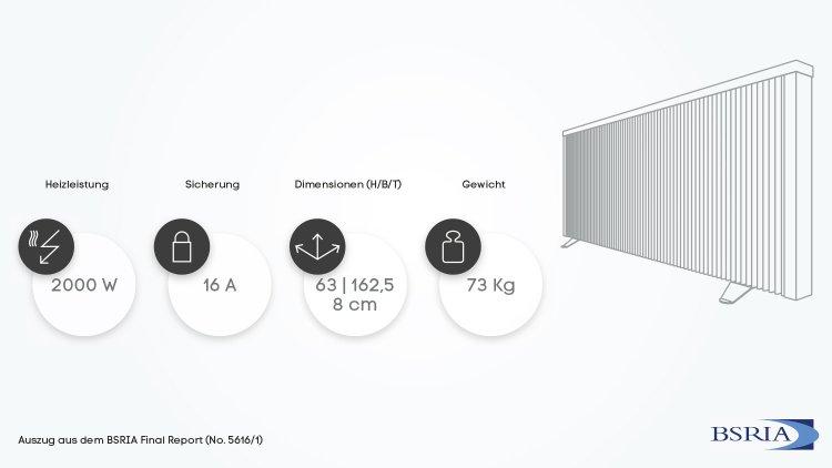 Grafik der Eigenschaften der ELKATHERM Elektroheizung