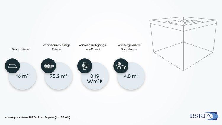 Grafik der Testumgebung und Bedingungen