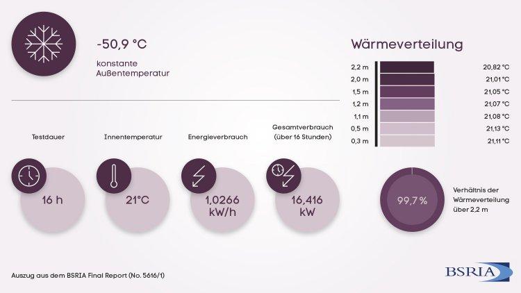 Grafik der Verbrauchswerte und Wärmeverteilung der 1. Testreihe