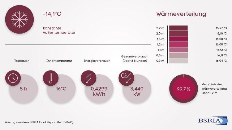 Grafik der Verbrauchswerte und Wärmeverteilung der 2. Testreihe