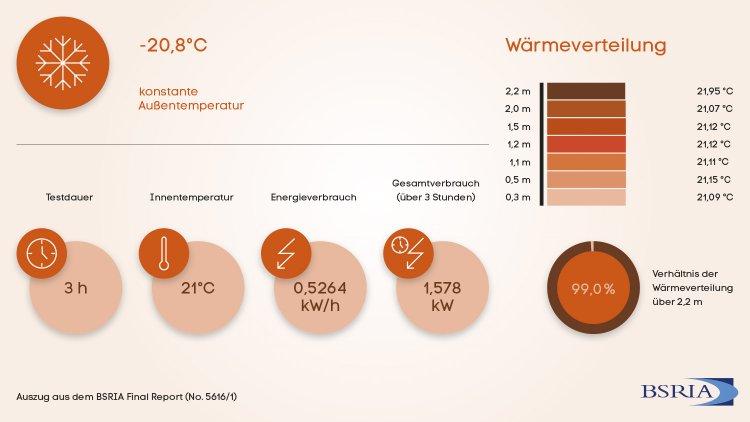 Grafik der Verbrauchswerte und Wärmeverteilung der 3. Testreihe